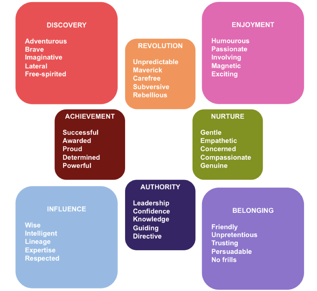 Archetypes and their influence on the