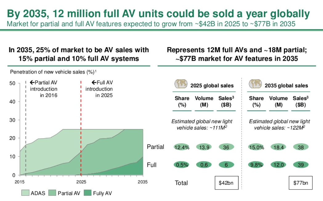 Pic.: the BCG analysts predict that by 2025 the market of self-driving cars will reach $42 billion