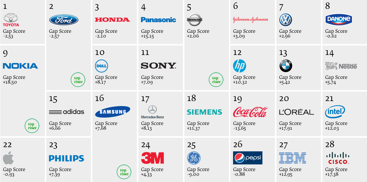 Photo: Best Global Breen Brands 2013, study by Interbrand and Deloitte, positions in ranking from 1 to 22