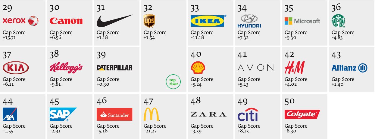 Photo: Best Global Green Brands 2013, report by Interbrand and Deloitte, ranking positions from 29th to 50th