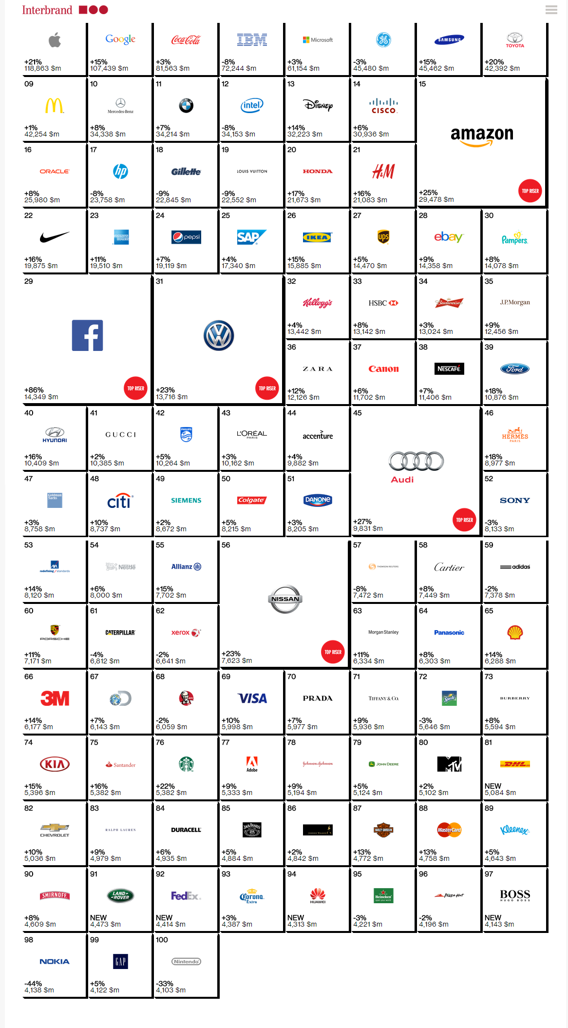 "Photo: Interbrand's ""best Global Brands"" 2014 ranking"