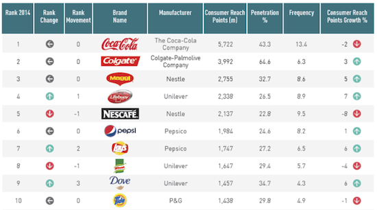 Pic.: the top 10 brands on the global Brand Footprint ranking by Kantar Worldpanel 2015