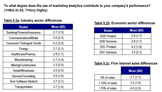 Pic.: How CMOs rate marketing analytics' impact on overall performance— by sector