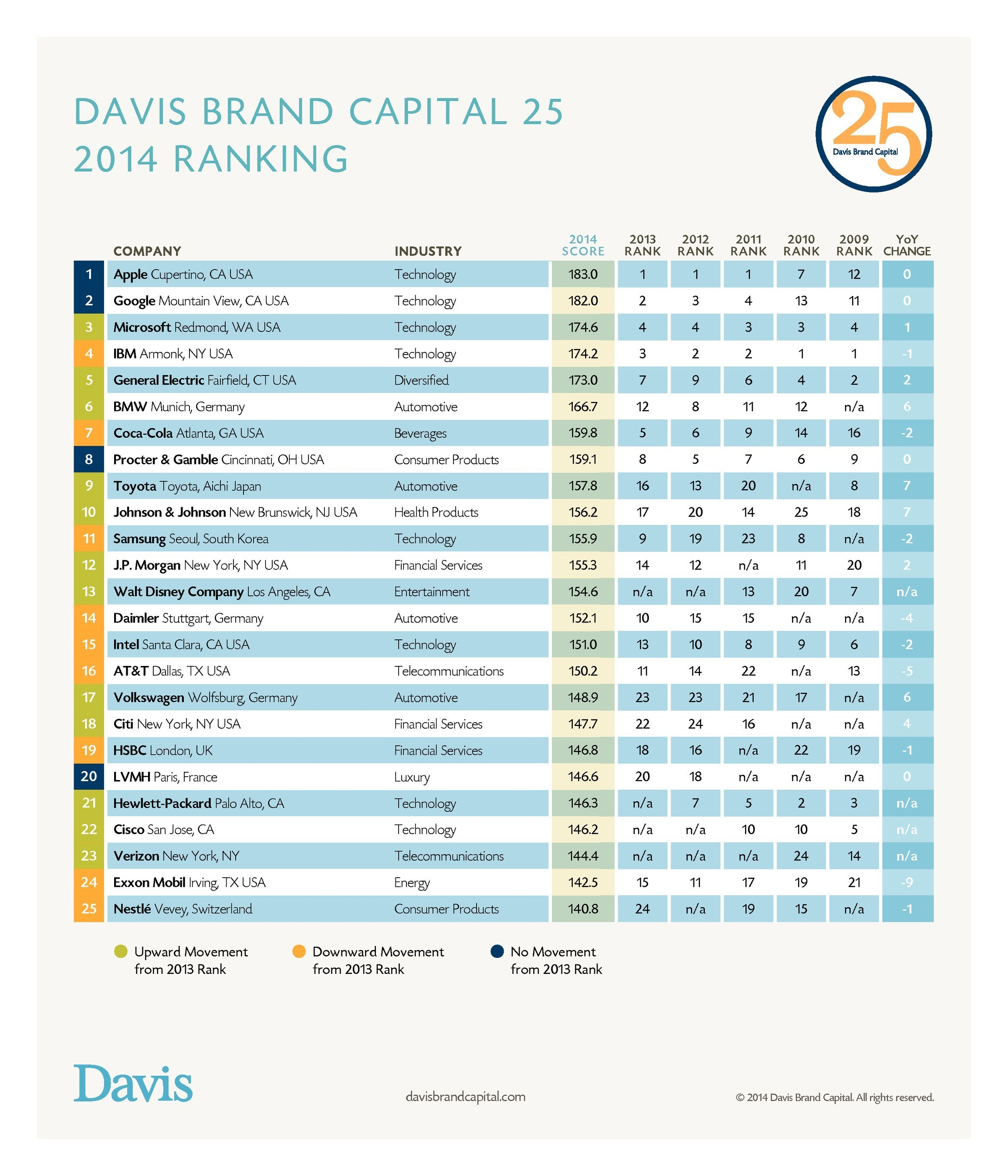 Pic. Davis Brand Capital 2014 Ranking 2014