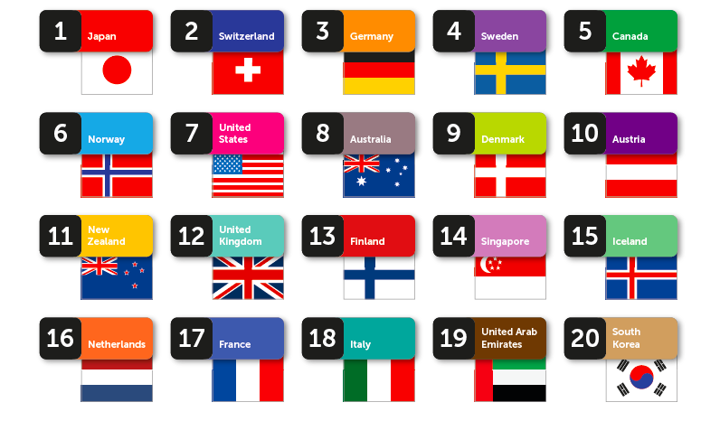 Pic.: Top 20 country brands,  The Country Brand Index 2014-2015 by FutureBrand