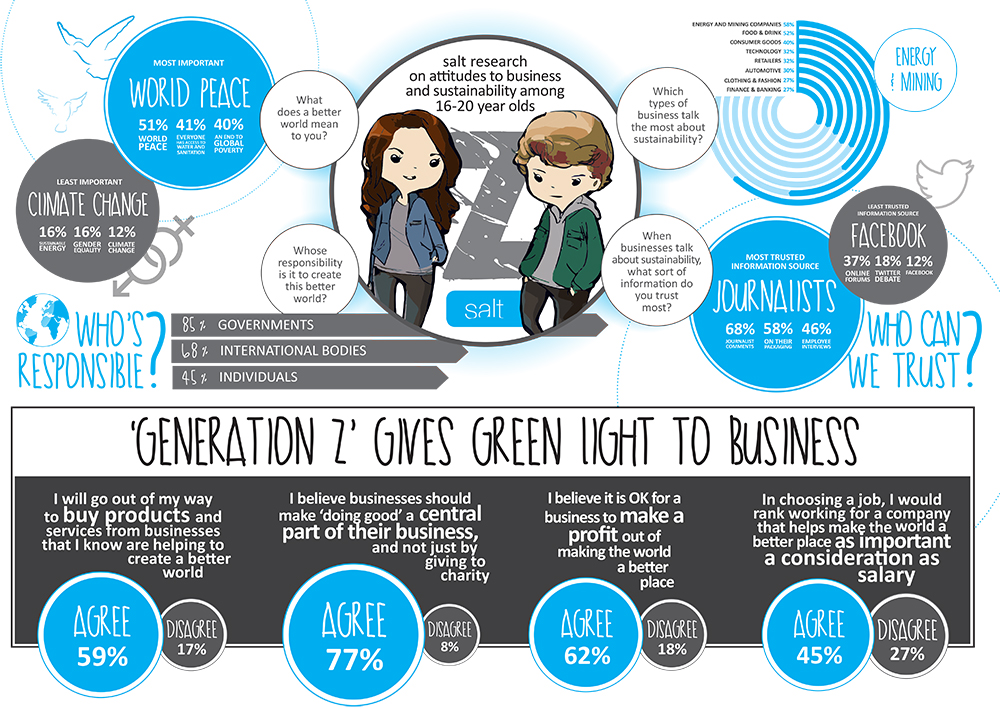 Pic.: Gen Z info graphics by Salt