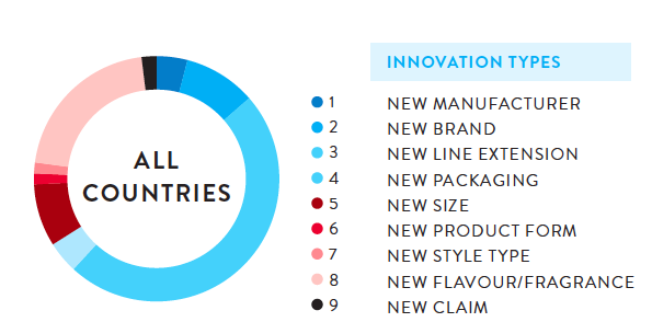 Photo: share of each type of innovation across the 12,000 analyzed products
