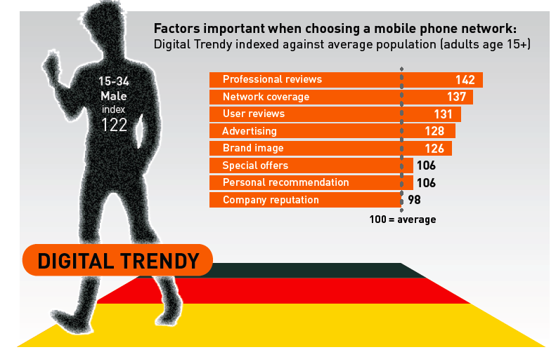 Pic. German Digital Trendies -- infographics by TGI