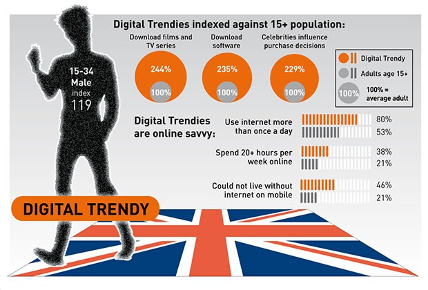 Pic. British Digital Trendies -- infographics by TGI