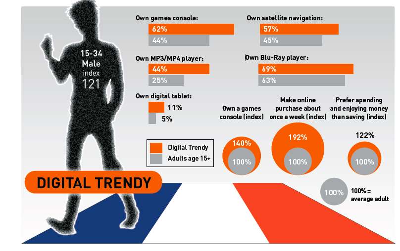 Pic. French Digital Trendies -- infographics by TGI