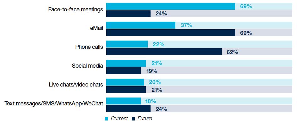 Pic.: communication channels: now versus future