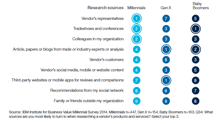 Pic.: Millenials rely more on friends and family referrals when researching vendors