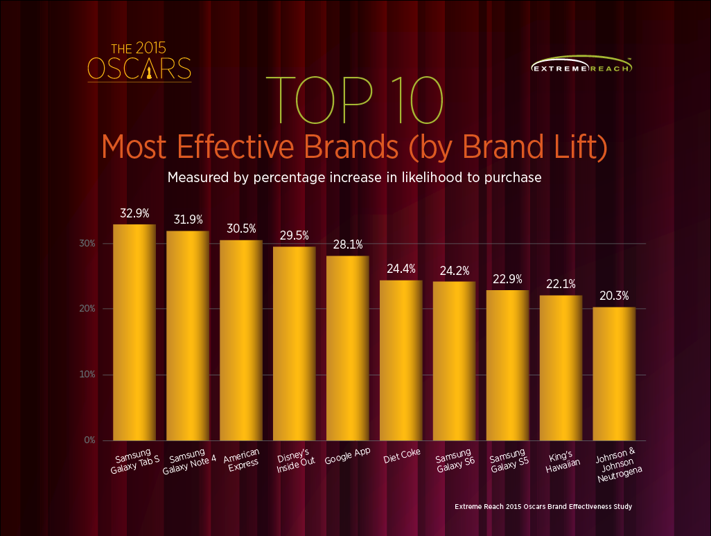 Pic.: The Oscars 2015 top 10 most ad-effective brands, Extreme Reach