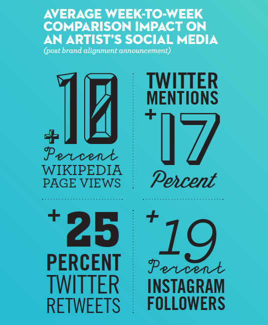 Pic.: average week-to-week comparison impact on artist's social media after brand campaign