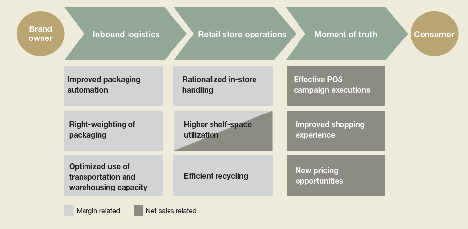 Pic. Stora Enso's packaging value chain