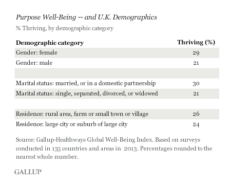 Pic. Single Britons and men are less happy than others, Gallup