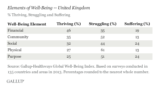 Pic.: Briton's well-being in figures, Gallup