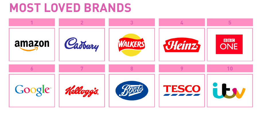 Pic.: UK's most loved brands, the study by isobel, February 2015