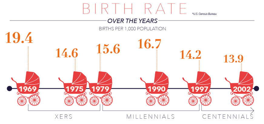 Pic.: Dynamics of birth rates in the U.S. since 1969 to 2014, Kantar