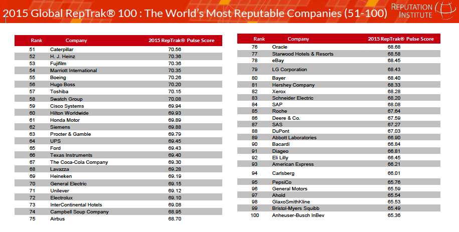 Pic.: The 2015 Global RepTrak® 100 ranking