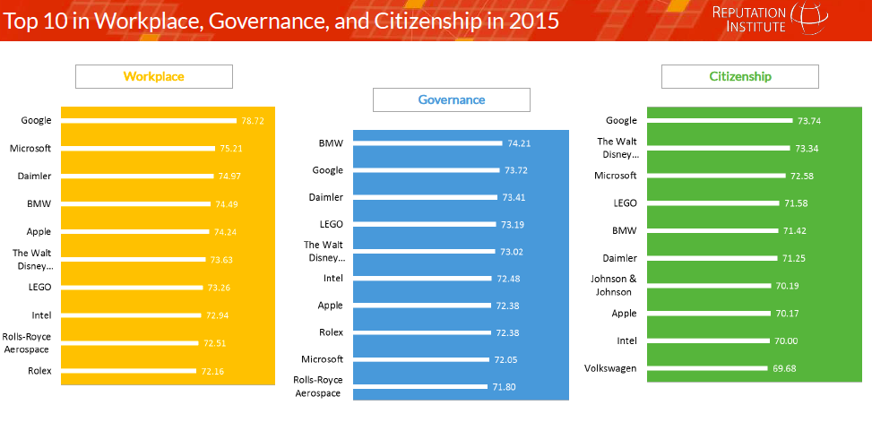 Pic. Reputation leaders by three of seven dimensions: workplace, citizenship, governance