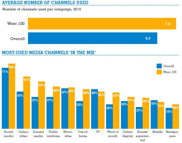 Pic.: the media mix