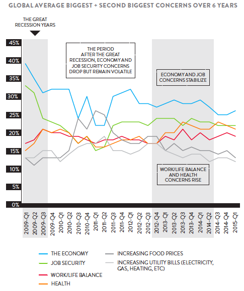 Pic.: the chance in biggest consumer concerns over the past 6 years, 2009-2015, Nielsen