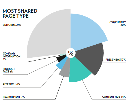 Pic.: The most shared type of pages, CEM report, 2015