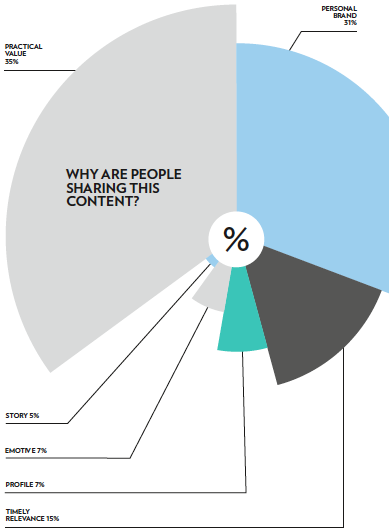 Pic.: Reason for sharing content, CMA report, 2015