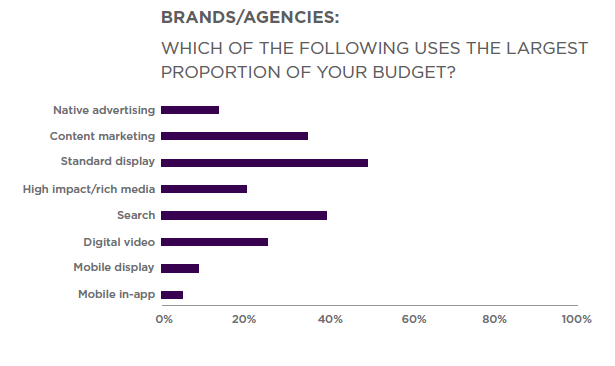 Pic.: shares of digital marketing budgets, PulsePoint report, 2015