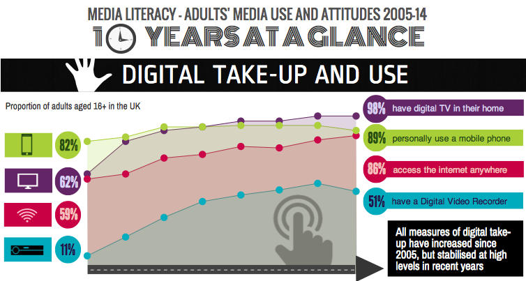 Pic.: infographics from Ofcom's Media Use and Attitudes 2015 report