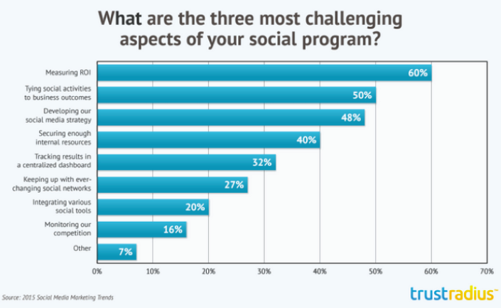 Pic.: The biggest challenges of the US social marketers, Simply Measured report, 2015