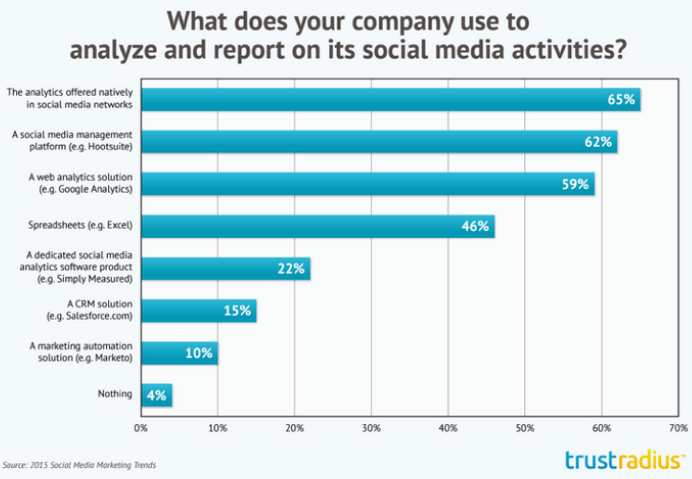 Pic.: What tools social-media marketers use to measure effectiveness, Simply Measured report, 2015