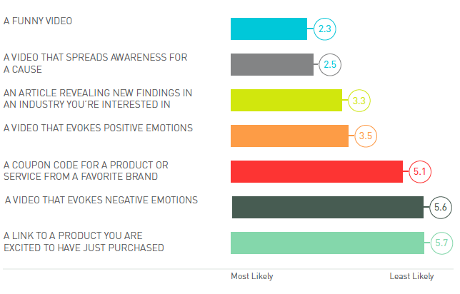 "Pic. ""Which of the following types of content are you most likely to share with your network"""