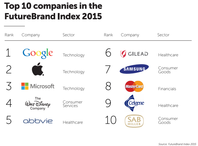 Pic.: the top 10 companies on the FutureBrand Index 2015 ranking