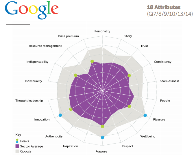Pic.: this is how Google outperforms all other surveyed companies in terms of public perception