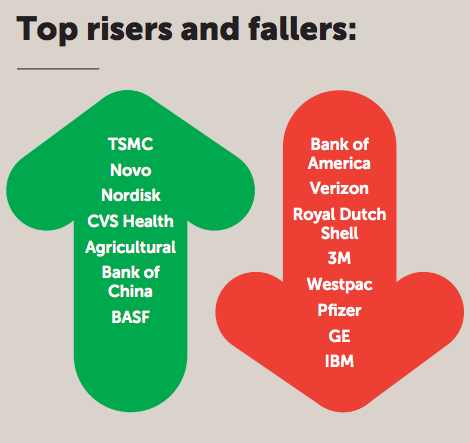 Pic.: Top risers and fallers on FutureBrand Index 2015