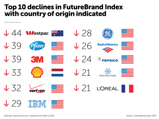 Pic.: of top 11 declines in Futurebrand Index 2015 — 8 are American companies