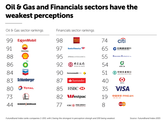 Pic.: perceptions of Oil & Gas and Financial companies, FutureBrand Index 2015
