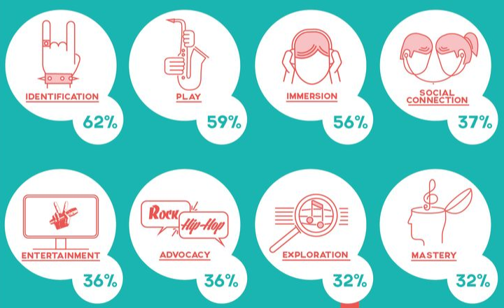 Photo: types of logic of engagement, Havas SE, 2015
