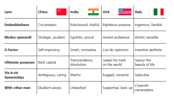 Pic.: traits of an ideal male political leader in China, India, the U.S. and Italy