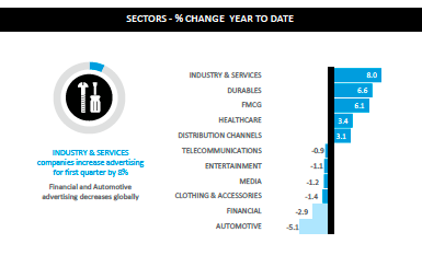 Pic.: Changes in ad spend in % by sectors