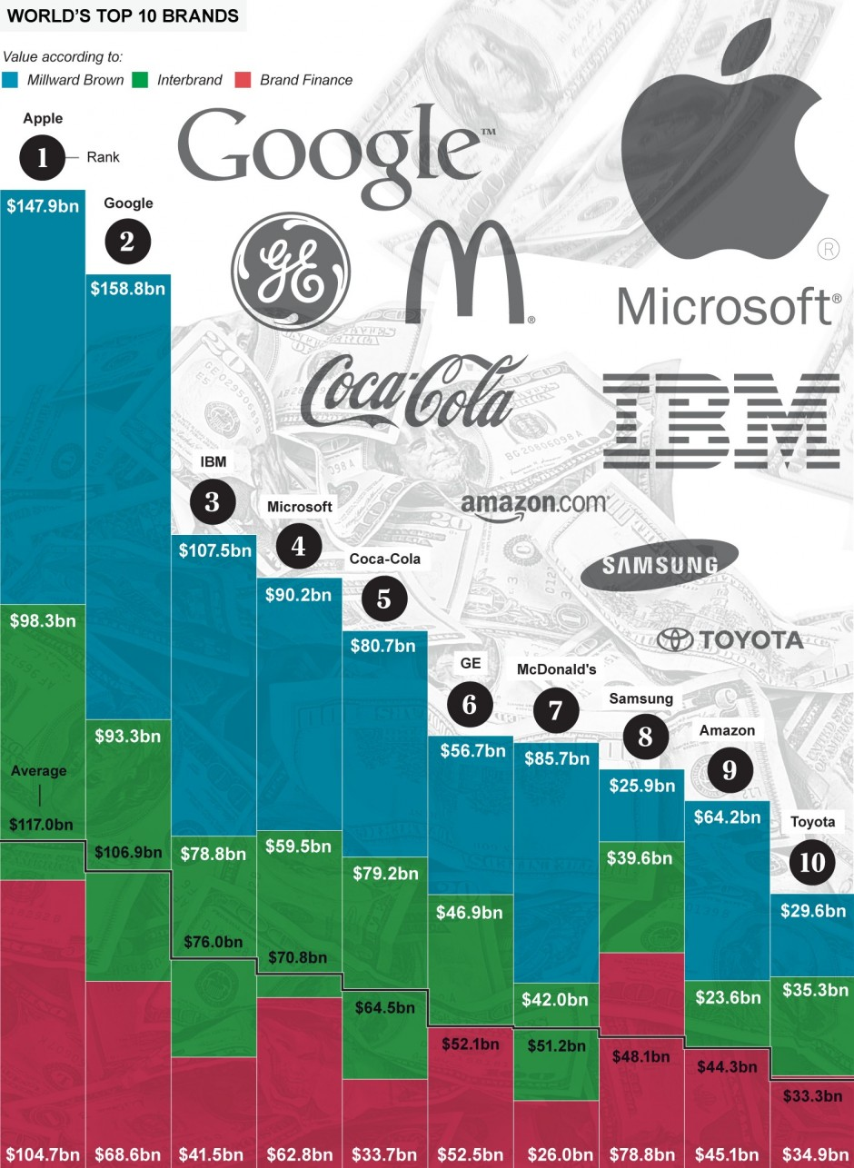Photo: The Telegraph's consolidated ranking of most valuable global brands, 2014