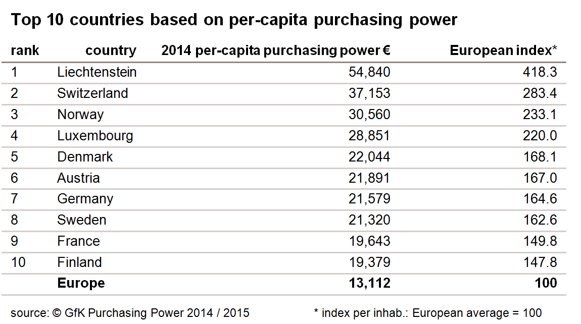 Pic.: 10 countries with the highest per-capita average in Europe in 2014-2015, GfK