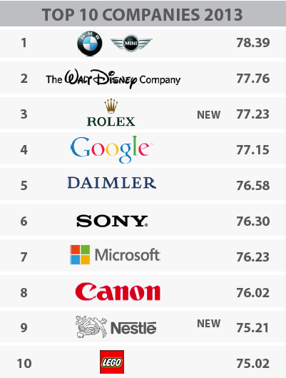 Photo: top 10 brands in general 2013 Global RepTrack ranking