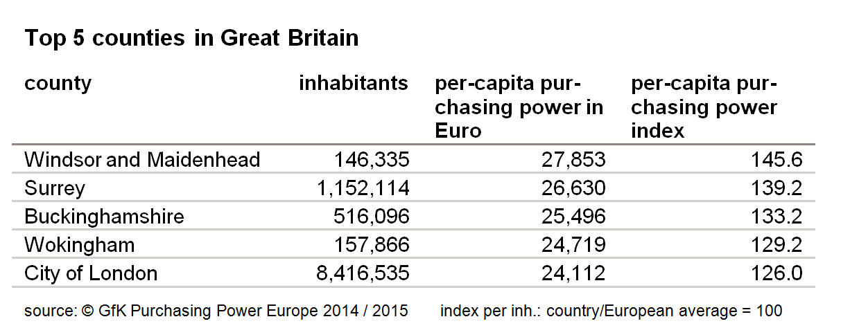 Pic.: UK's top 5 counties by per-capita average