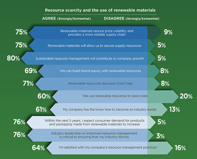 Photo: CPG industry professionals answer whether they agree or disagree on statements regarding natural resources scarcity and its impact on their business, 2015