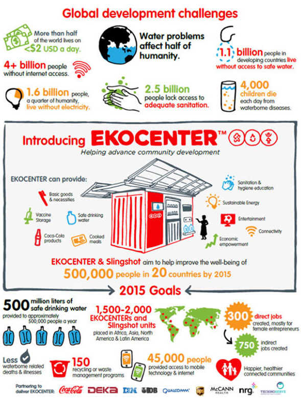 Pic.: the infographics shows how the Coca-Cola Ekocenters will work