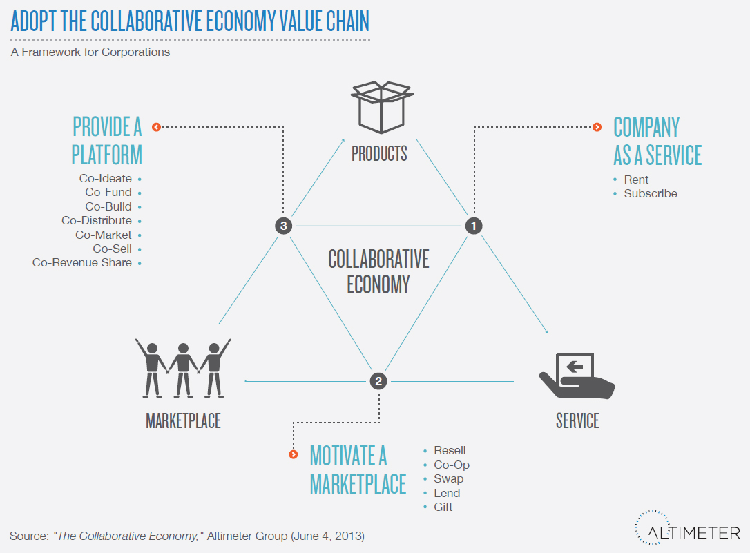 collaborate_economy_value_chain_01