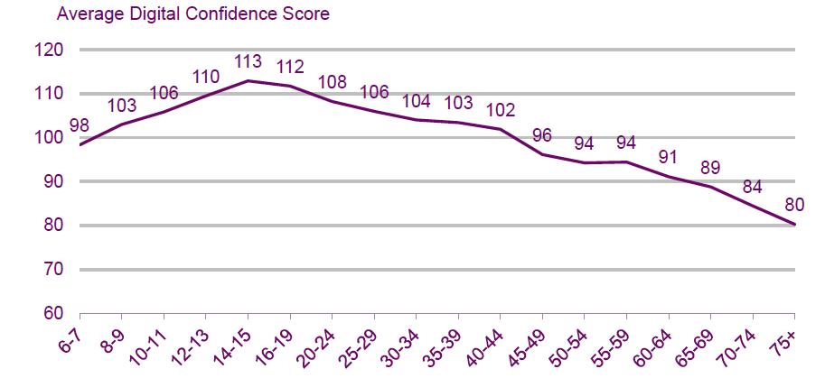 Photo: Digital confidence score, Ofcom research